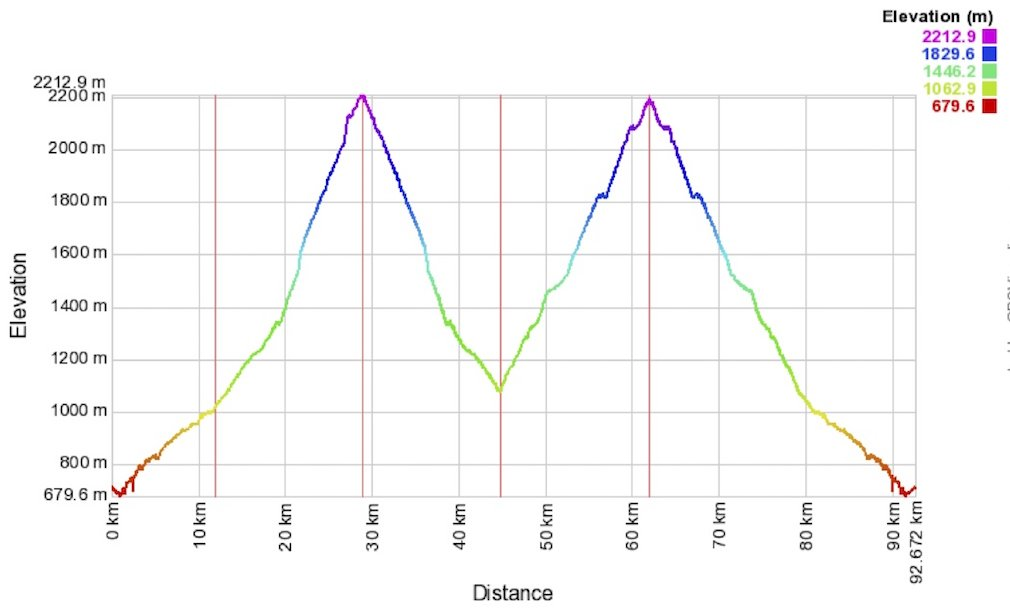 Col des tentes and Cirque de Troumouse elevation profile