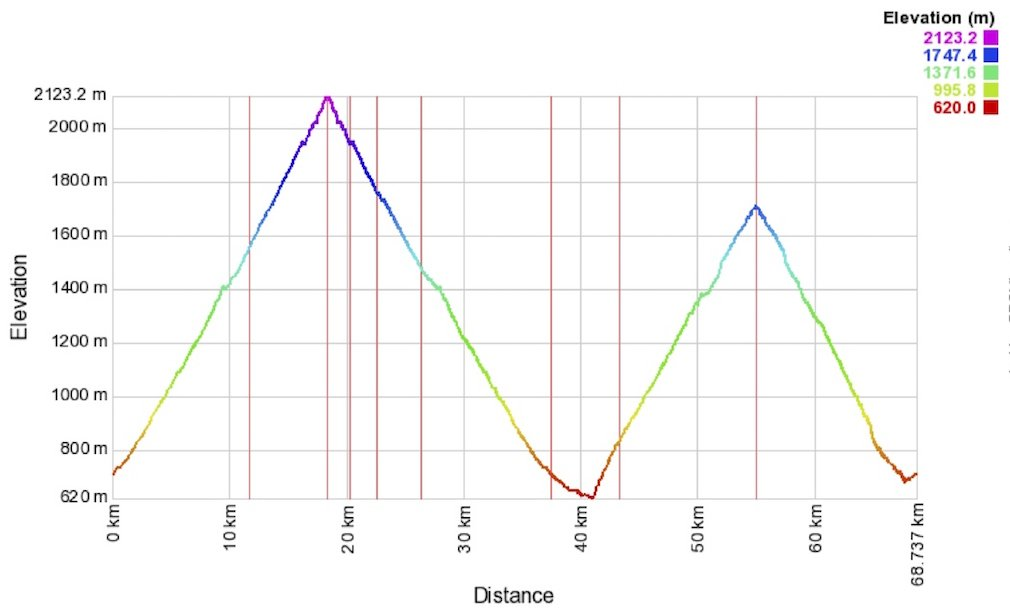 Col du Tourmalet and Luz Ardiden via Viscos Elevation Profile