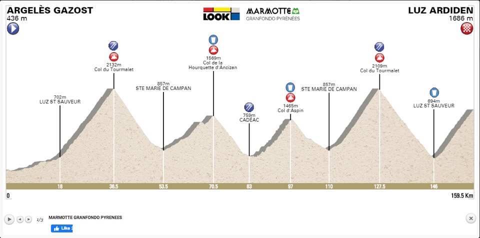 Route of the 2020 Marmotte Granfondo Pyrénées