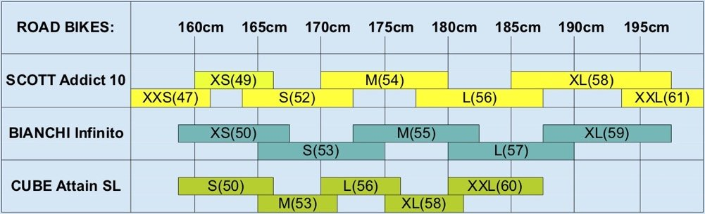 Bianchi, Scott and Cube road bikes Size Chart - 2020
