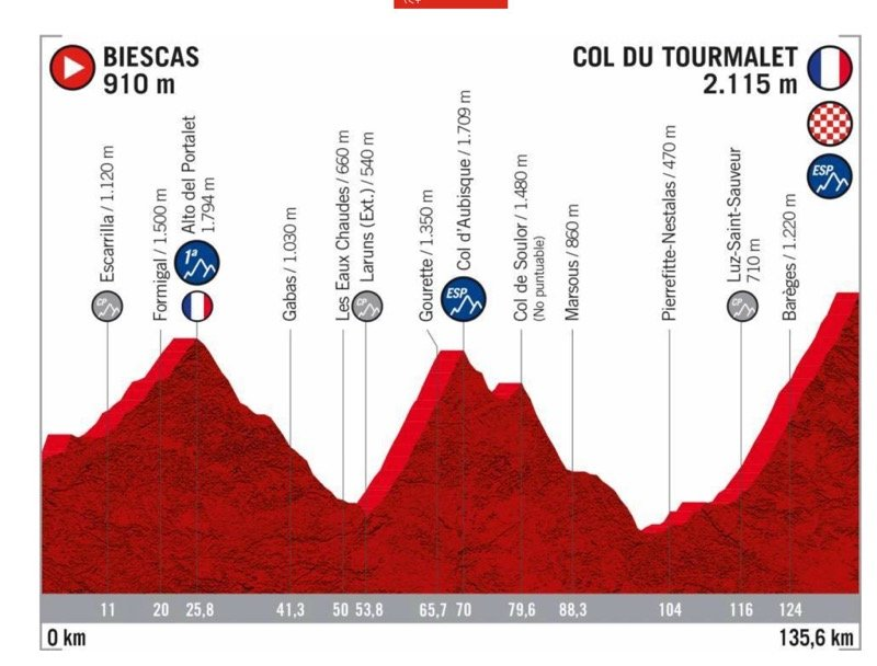 Stage 9 - 2020 Vuelta a España elevation profile